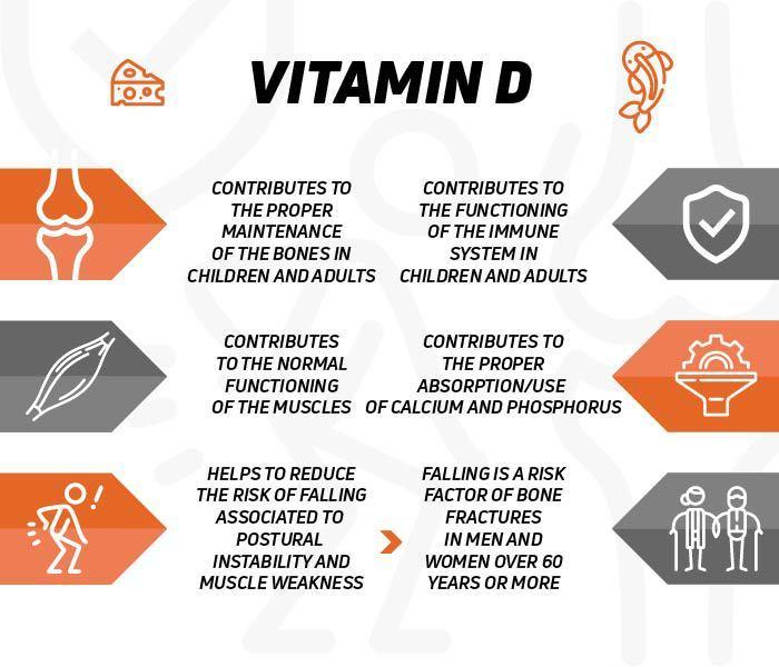 Properties of Vitamin D